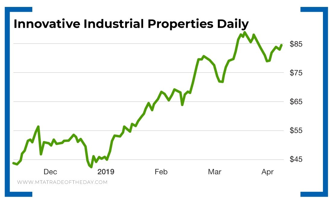 Line Graph - Innovative Industrial Properties Daily