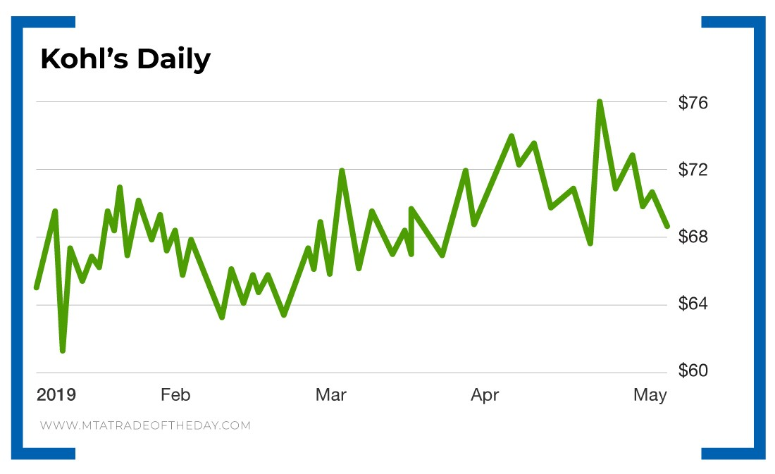Line Graph - Kohl's Daily
