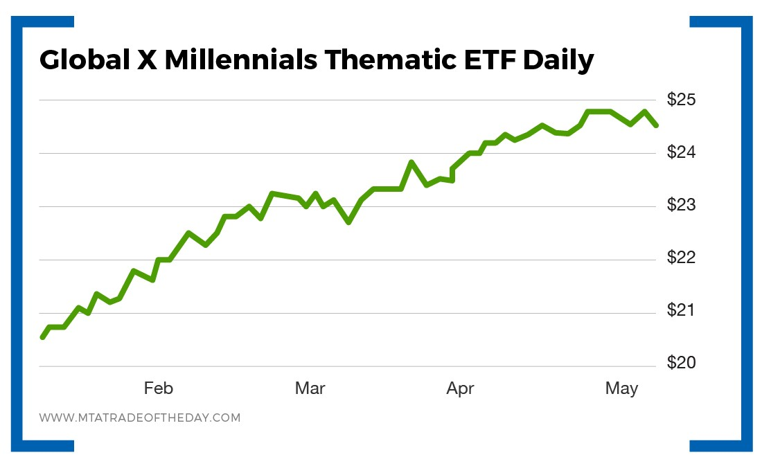 Line graph - Global X Millennials Thematic ETF Daily