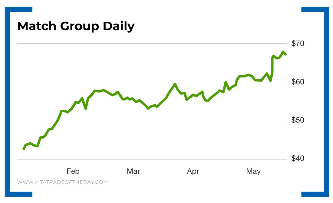 Match group daily line graph