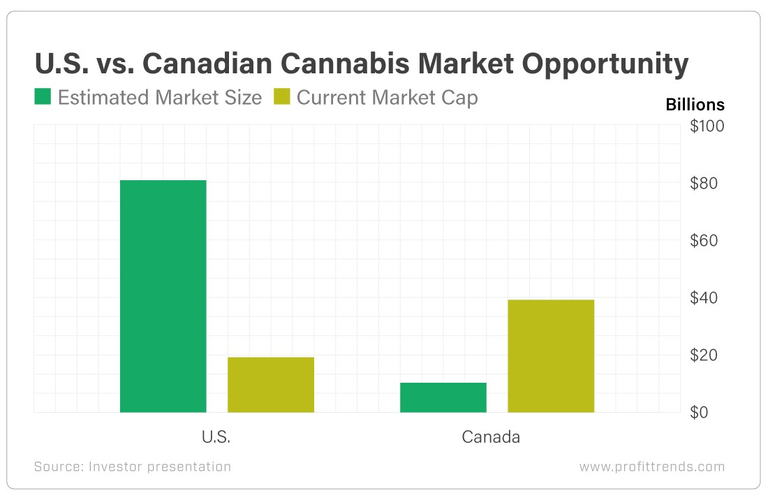 US vs. Canada bar chart