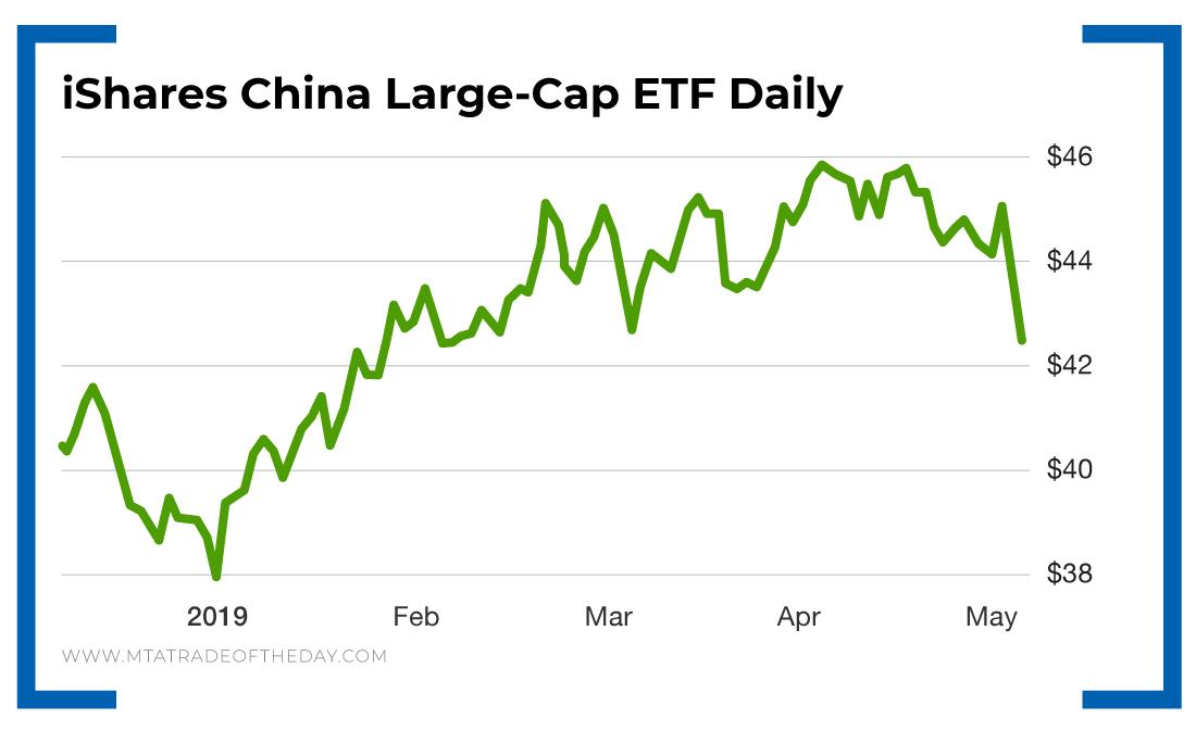 iShares China Large-Cap ETF Daily