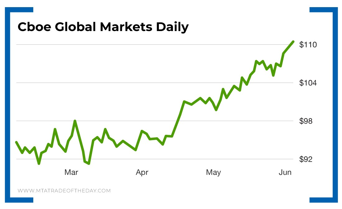 CBOE Global Markets Daily - line graph