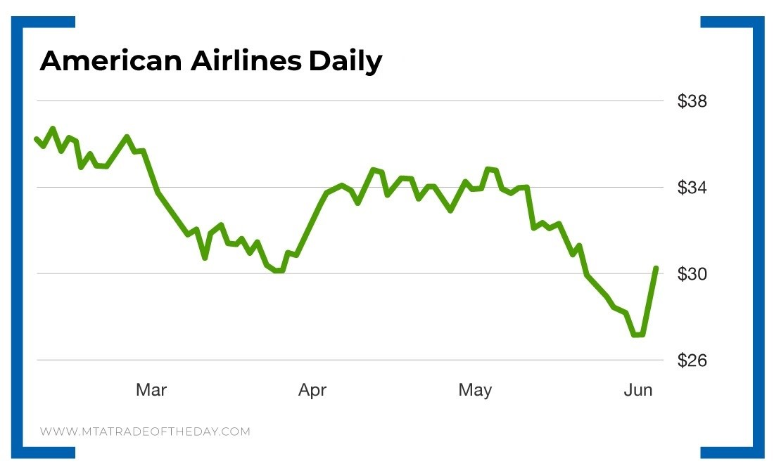 Line graph - American Airlines Daily