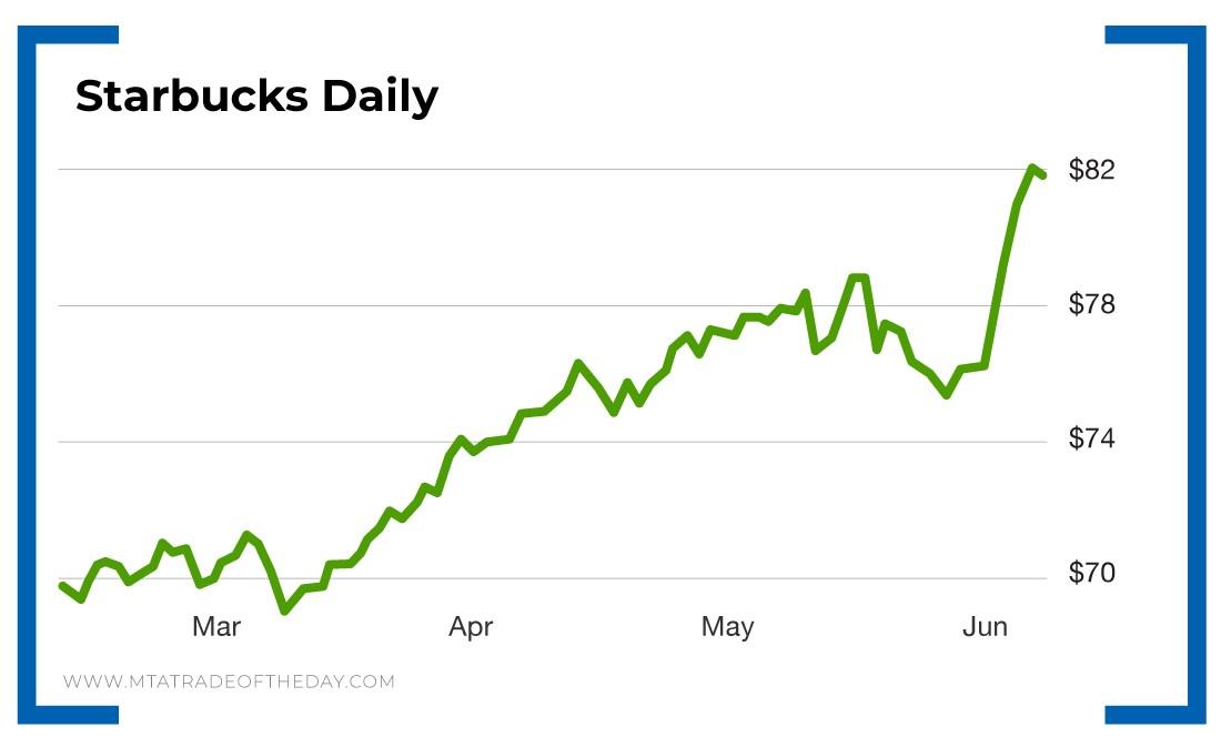 Starbucks daily - line graph