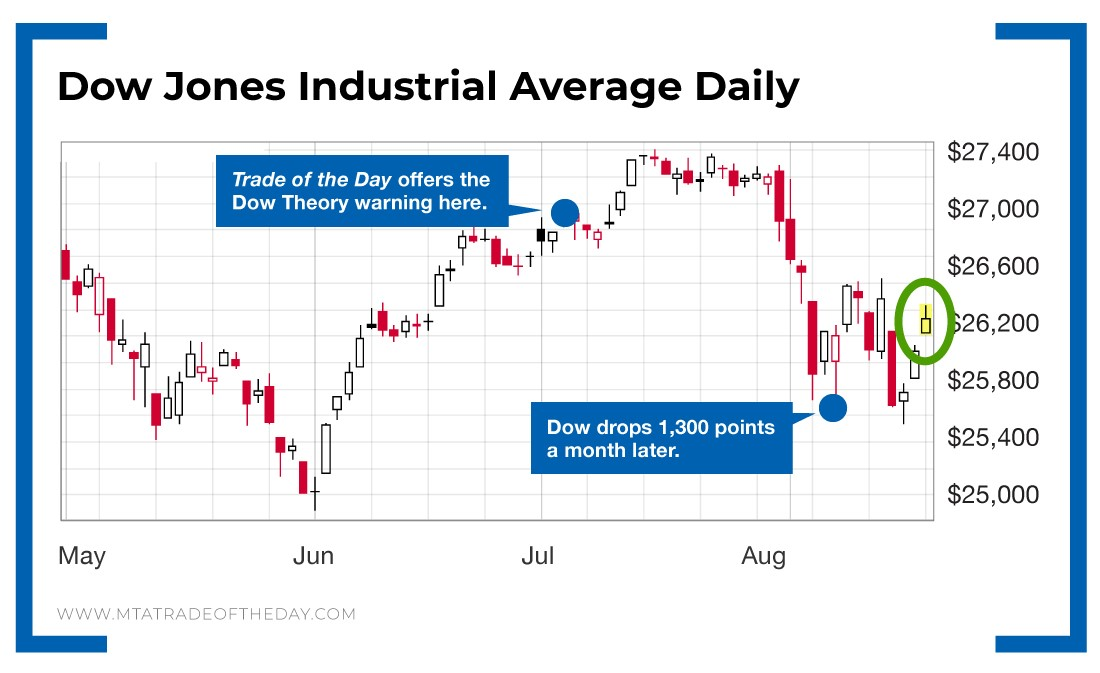 How We Predicted the Dow Jones Industrial Average Would Fall
