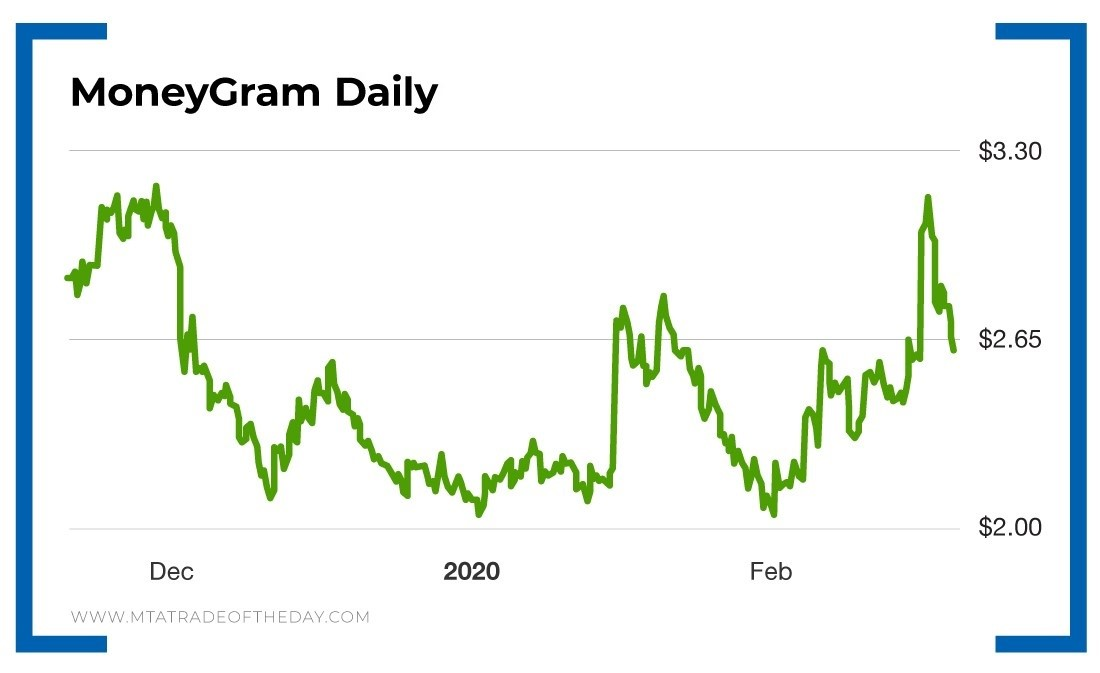 Gearing Up for Another Stock Play With MoneyGram