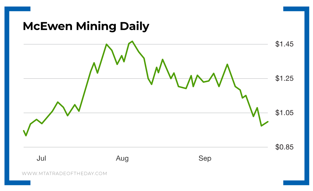 McEwen Mining has been an interesting gold penny stock to watch